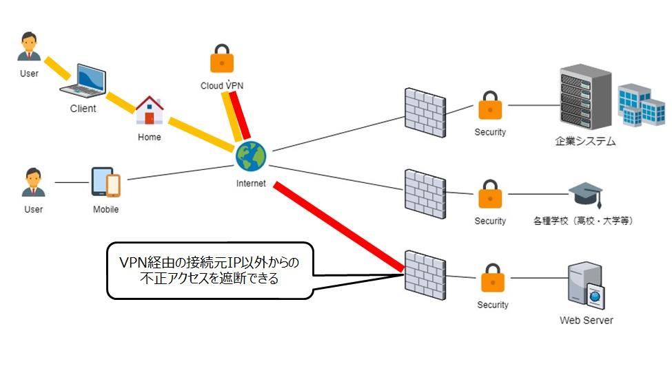 InternetVPN-for-webservices
